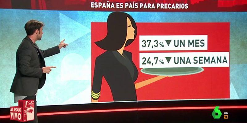 España, país para precarios